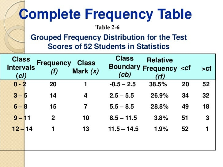 grouped data frequency distribution