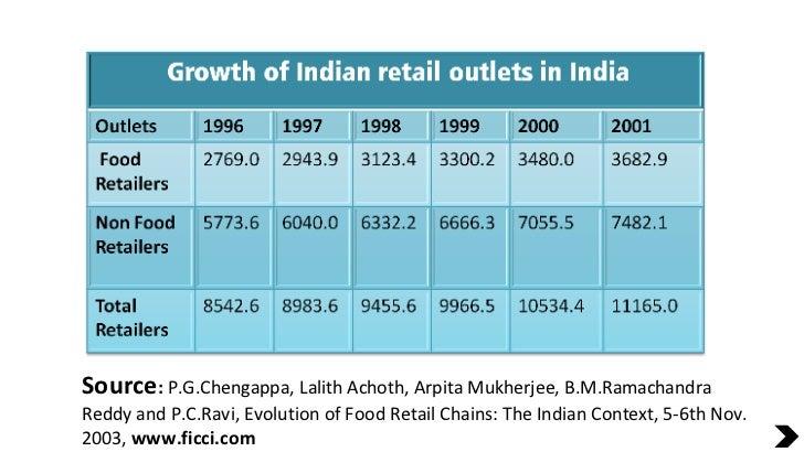 Source :  P.G.Chengappa, Lalith Achoth, Arpita Mukherjee, B.M.Ramachandra Reddy and P.C.Ravi, Evolution of Food Retail Cha...