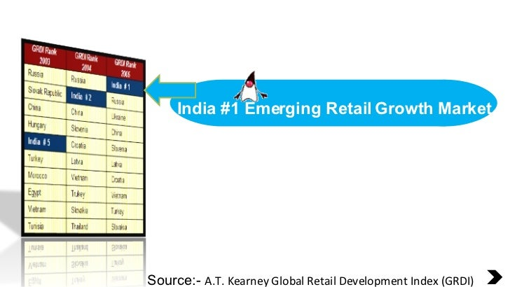 India #1 Emerging Retail Growth Market Source:-  A.T. Kearney Global Retail Development Index (GRDI)