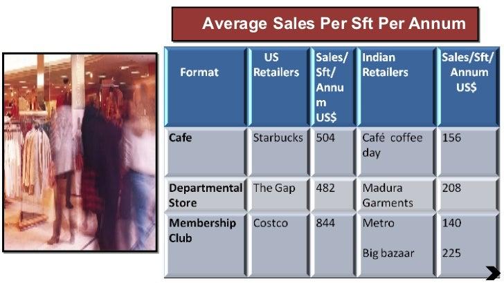 Average Sales Per Sft Per Annum