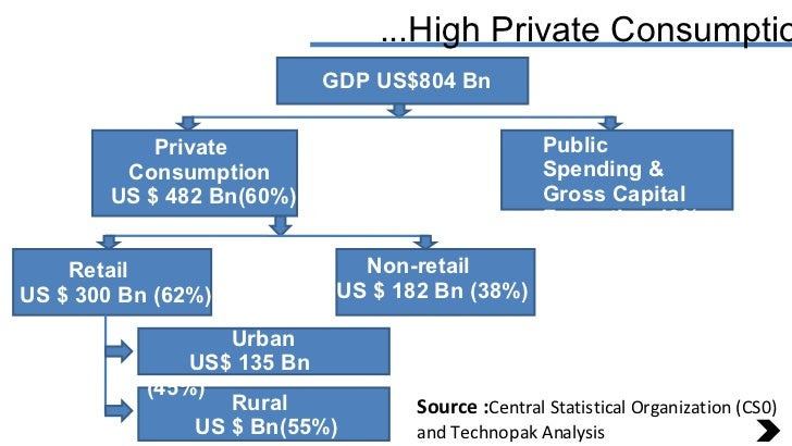 ...High Private Consumption Source : Central Statistical Organization (CS0) and Technopak Analysis GDP US$804 Bn Private  ...