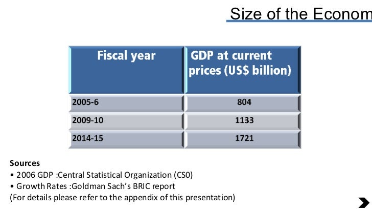 Size of the Economy Sources •  2006 GDP :Central Statistical Organization (CS0) •  Growth Rates :Goldman Sach's BRIC repor...