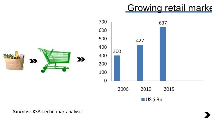 Growing retail market Source:-  KSA Technopak analysis
