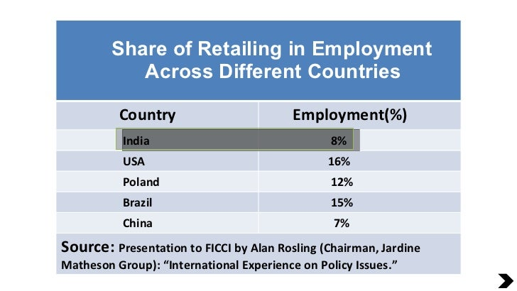 Share of Retailing in Employment Across Different Countries Country Employment(%) India 8% USA 16% Poland 12% Brazil 15% C...