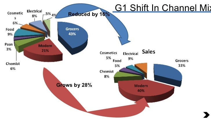 G1 Shift In Channel Mix Reduced by 16% Grows by 28%
