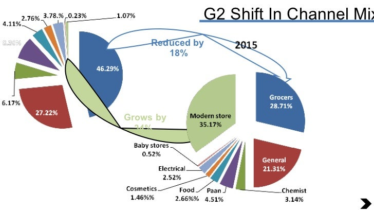 G2 Shift In Channel Mix Reduced by  18% Grows by  34%