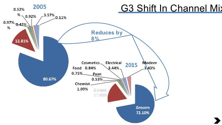 G3 Shift In Channel Mix Reduces by  8%