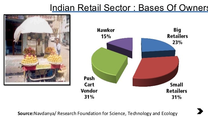 Source: Navdanya/ Research Foundation for Science, Technology and Ecology Indian Retail Sector : Bases Of Ownership