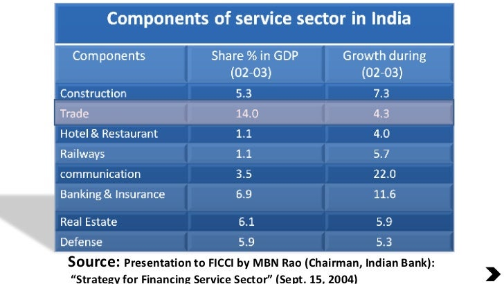 """Source:  Presentation to FICCI by MBN Rao (Chairman, Indian Bank): """" Strategy for Financing Service Sector"""" (Sept. 15, 2004)"""