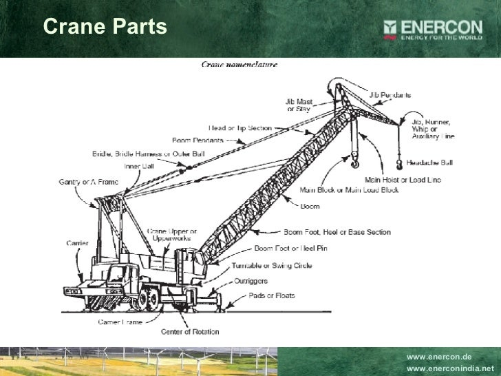 Mobile Crane Diagram