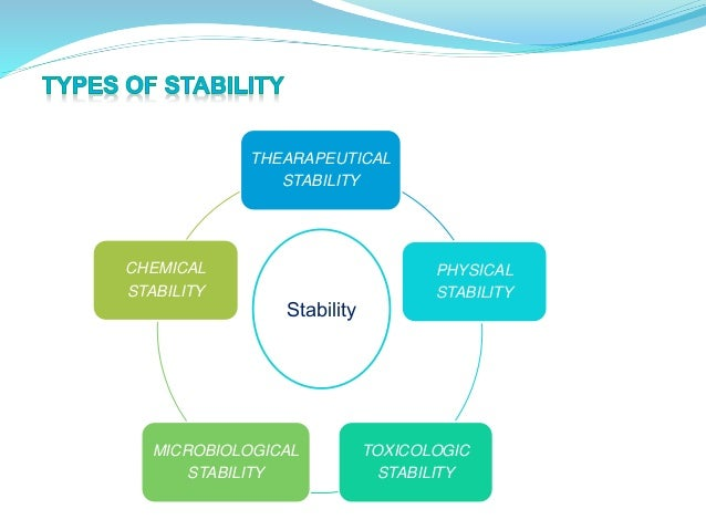 Pharma Services - Product Stability