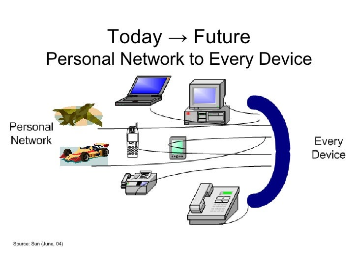 Today  ->  Future Personal Network to Every Device Source: Sun (June, 04)