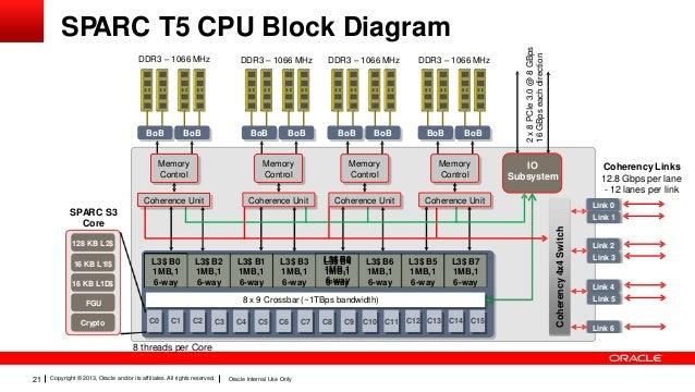 [ANLQ_8698]  Presentation oracle super cluster t5-8 technical deep dive | T5 4 Block Diagram |  | SlideShare