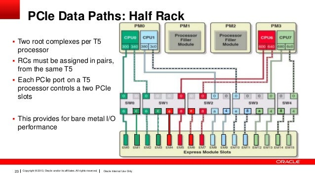 presentation oracle super cluster t technical deep dive, wiring diagram