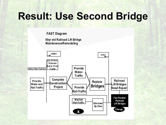 What makes value methodology work an analysis of function analysis 17 ccuart Images