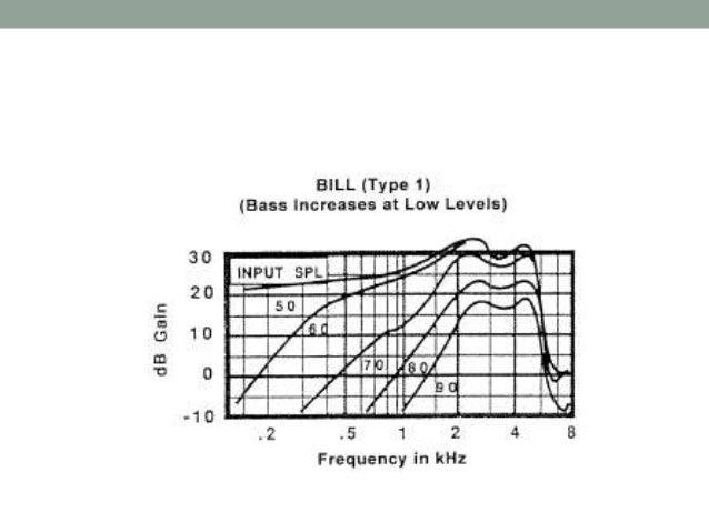 block diagram of digital hearing aids
