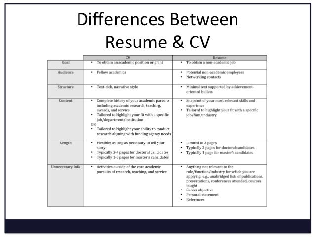 differences between resume cv