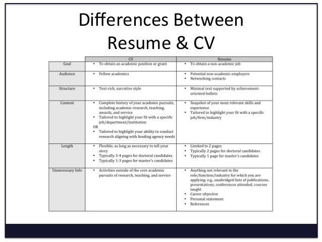 Differences Between Resume U0026 CV ...  Writing Resume