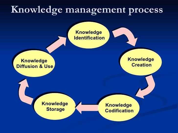 Role Of Knowledge Management In The Decision Making