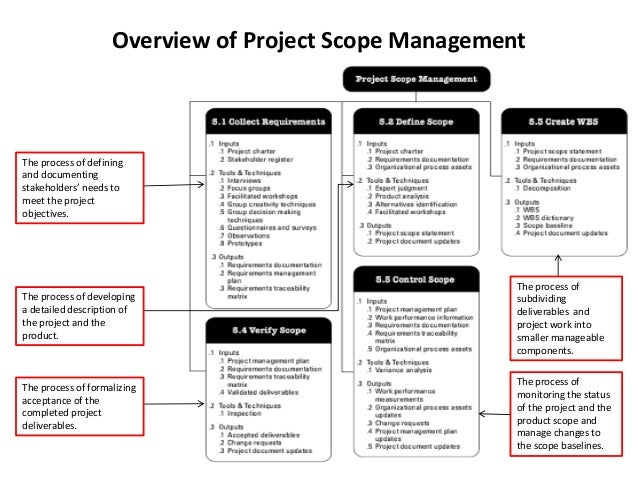 presentation - scope and schedule management of business analytics pr…, Presentation templates