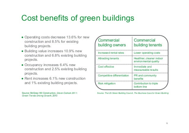 What is a green building for Cost of new construction