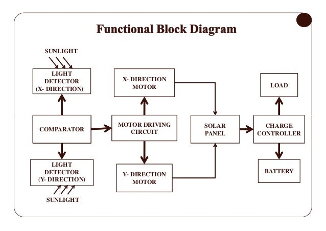 design and construction of automatic dualaxis solar tracking system …, block diagram