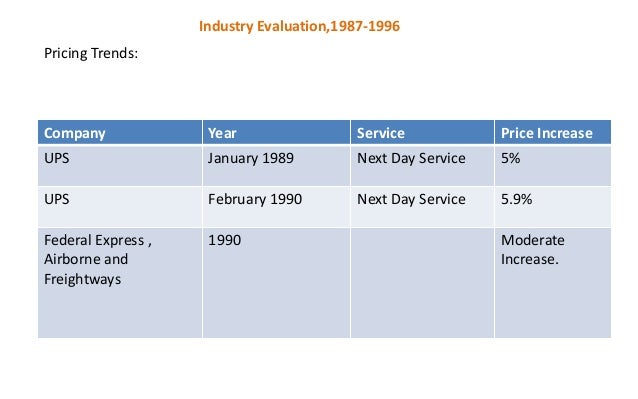 The history of small package delivery industry