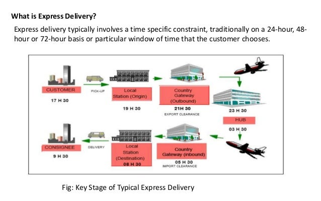 The Evolution of Small Package Express Delivery Industry Slide 3