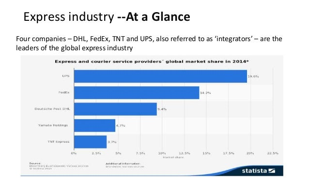 Express industry --At a Glance Four companies – DHL, FedEx, TNT and UPS, also referred to as 'integrators' – are the leade...
