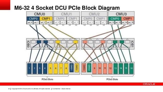 [SCHEMATICS_4NL]  Presentation sparc m6 m5-32 server technical overview | T5 4 Block Diagram |  | SlideShare