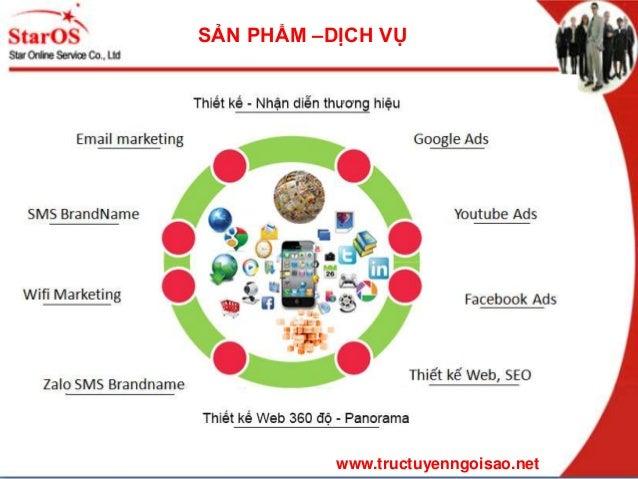 Trực Tuyến Ngôi Sao(StarOnline) - Giải pháp Marketing Online,Thiết kế web 360  độ, Dịch vụ Ảnh Panorama