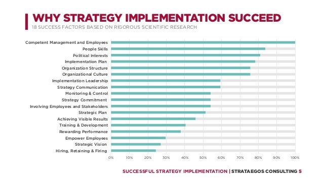 presentation successful strategy implementation