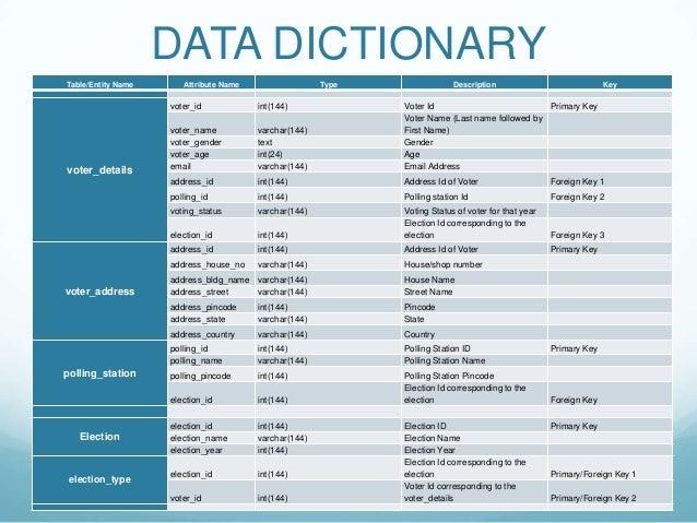 Enterprise database management for Data dictionary
