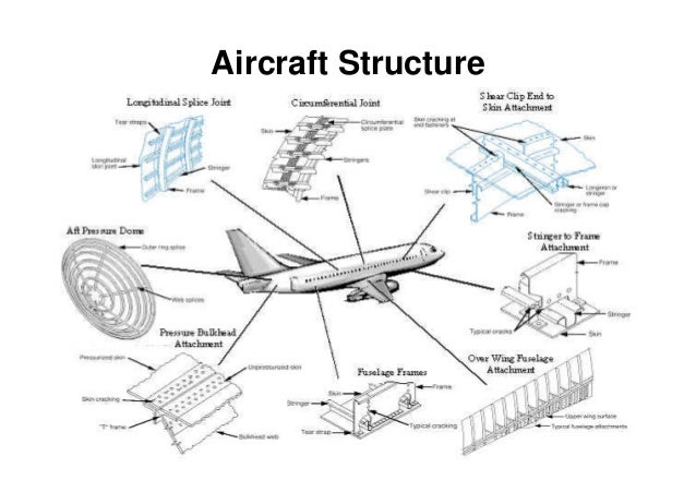 Reciprocating Aircraft Engine Parts Diagram