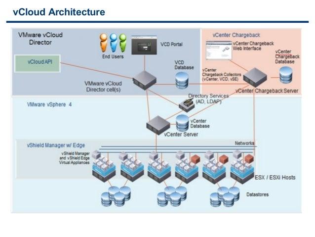 Presentation V Cloud Architecture Toolkit Vcat 2 0
