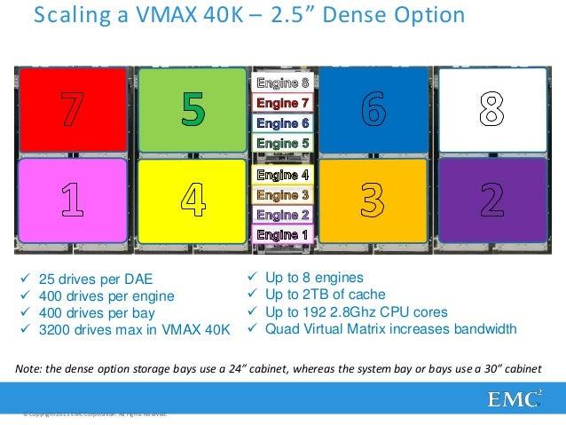 presentation vmax hardware deep dive 40 41 scaling a vmax