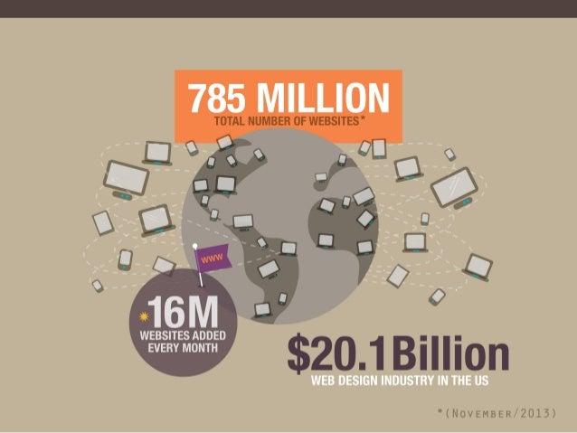 Web Design Industry Analysis - Professionals vs. Amateurs