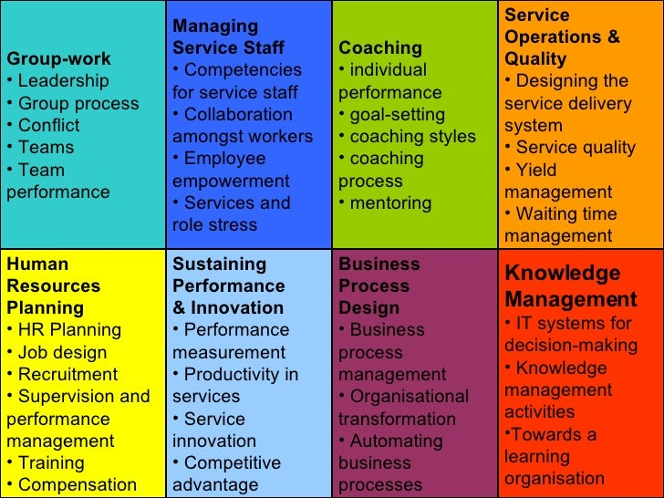 <ul><li>Group-work </li></ul><ul><li>Leadership </li></ul><ul><li>Group process </li></ul><ul><li>Conflict </li></ul><ul><...