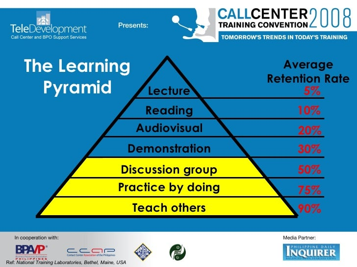 The Learning Pyramid Ref:  National Training Laboratories, Bethel, Maine, USA Teach others Lecture Discussion group Demons...