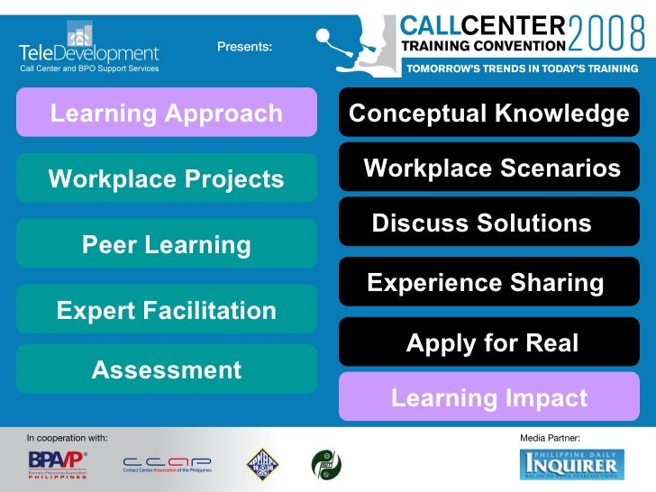 Discuss Solutions  Apply for Real Experience Sharing   Conceptual Knowledge Workplace Scenarios Peer Learning Learning Imp...