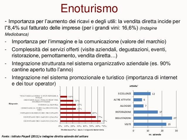 """Enoturismo - Importanza per l'aumento dei ricavi e degli utili: la vendita diretta incide per l""""8,4% sul fatturato delle i..."""