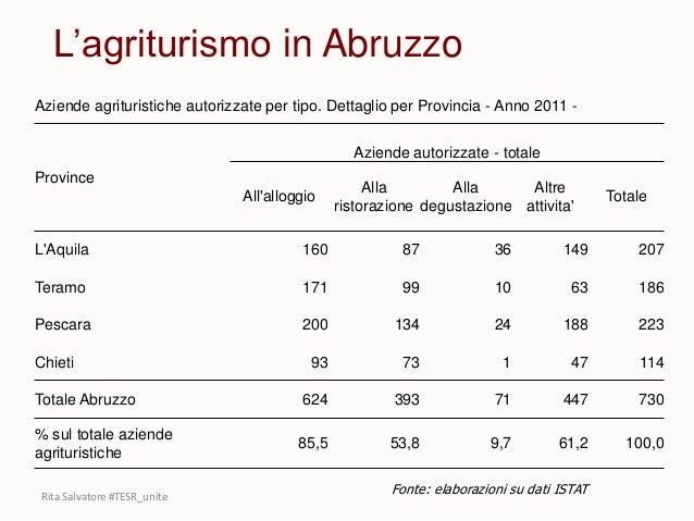 L'agriturismo in Abruzzo Aziende agrituristiche autorizzate per tipo. Dettaglio per Provincia - Anno 2011 - Province Azien...