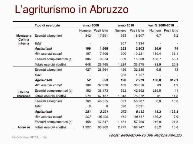 Tipo di esercizio anno 2000 anno 2010 var. % 2000-2010 Numero Posti letto Numero Posti letto Numero Posti letto Montagna E...