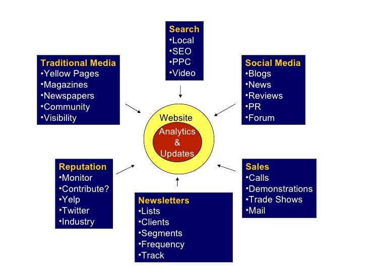 Analytics & Updates Website <ul><li>Search </li></ul><ul><li>Local </li></ul><ul><li>SEO </li></ul><ul><li>PPC </li></ul><...
