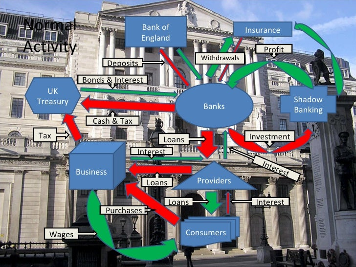 Withdrawals Bank of England Banks UK Treasury Shadow Banking Consumers Business Providers Profit Bonds & Interest Cash & T...