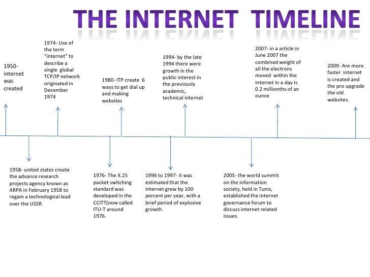 Timeline to internet