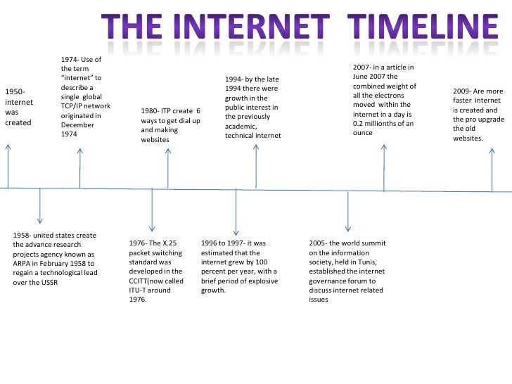 How to write a historical timeline of the internet