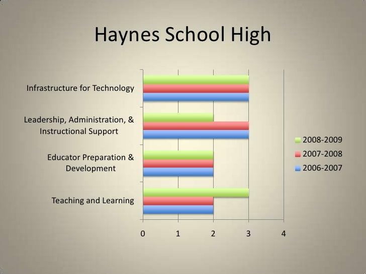 Haynes School High<br />