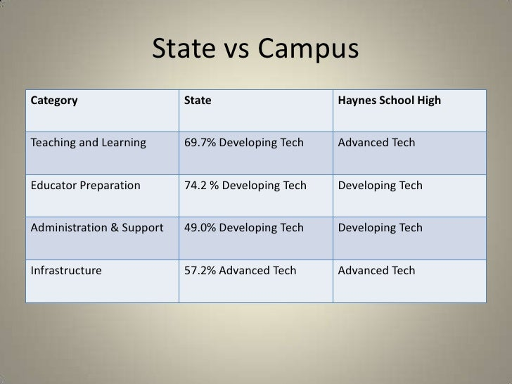 State vs Campus<br />