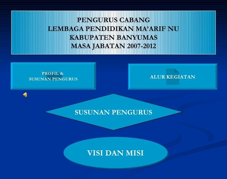 PENGURUS CABANG LEMBAGA PENDIDIKAN MA'ARIF NU KABUPATEN BANYUMAS MASA JABATAN 2007-2012 PROFIL &  SUSUNAN PENGURUS ALUR KE...